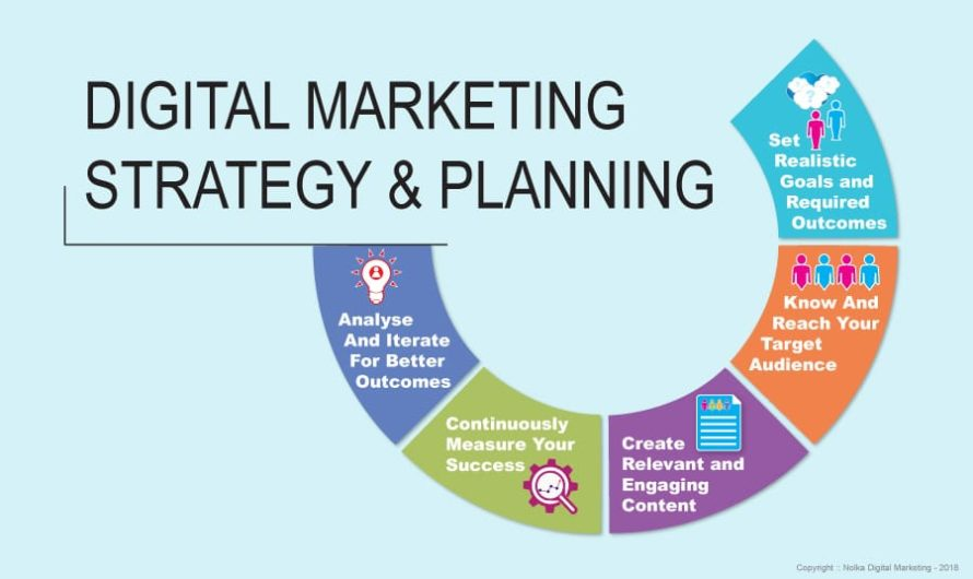 Digital Marketing Strategy for Beginners